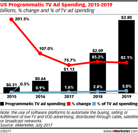 US Programmatic TV Ad Spending, 2015-2019 (billions, % change and % of TV ad spending)