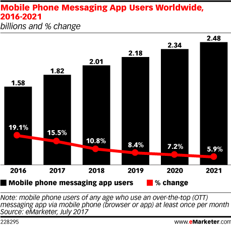 Mobile Phone Messaging App Users Worldwide, 2016-2021 (billions and % change)