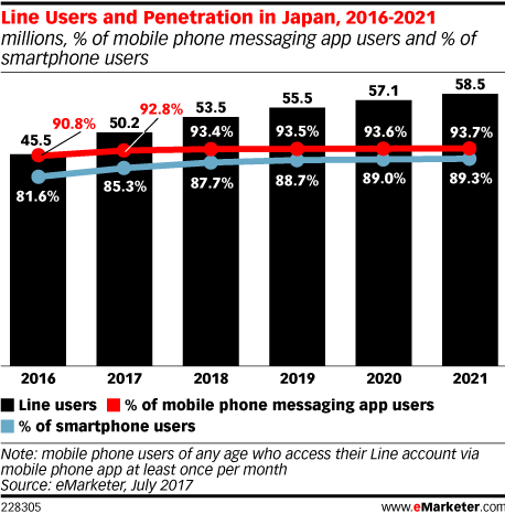 Line Users and Penetration in Japan, 2016-2021 (millions, % of mobile phone messaging app users and % of smartphone users)
