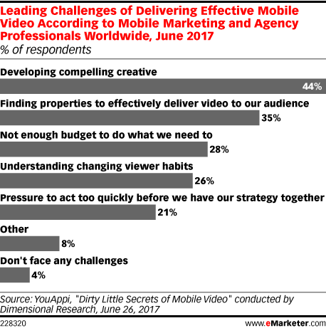 Leading Challenges of Delivering Effective Mobile Video According to Mobile Marketing and Agency Professionals Worldwide, June 2017 (% of respondents)