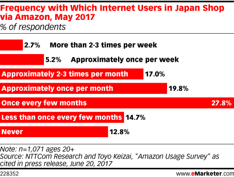 Frequency with Which Internet Users in Japan Shop via Amazon, May 2017 (% of respondents)
