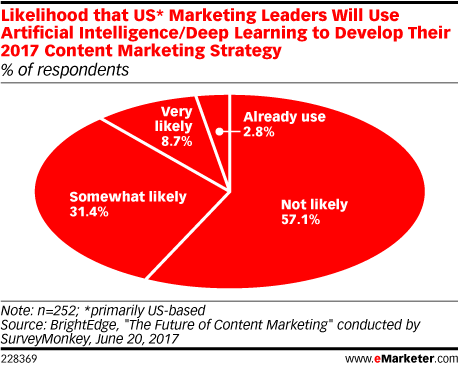 Likelihood that US* Marketing Leaders Will Use Artificial Intelligence/Deep Learning to Develop Their 2017 Content Marketing Strategy (% of respondents)