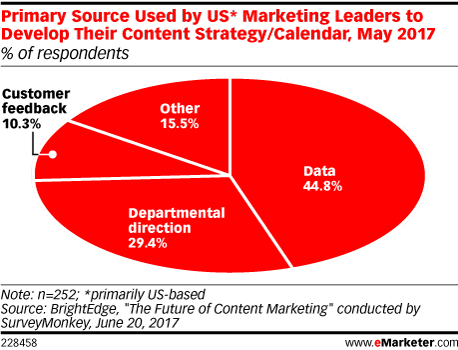 Primary Source Used by US* Marketing Leaders to Develop Their Content Strategy/Calendar, May 2017 (% of respondents)