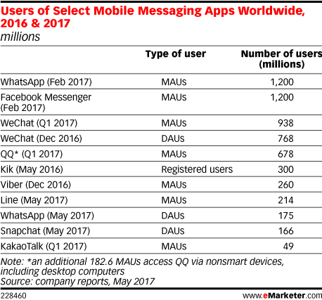 Users of Select Mobile Messaging Apps Worldwide, 2016 & 2017 (millions)