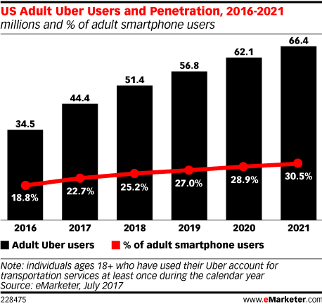 US Adult Uber Users and Penetration, 2016-2021 (millions and % of adult smartphone users)