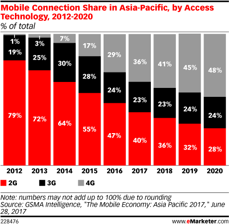 Mobile Connection Share in Asia-Pacific, by Access Technology, 2012-2020 (% of total)
