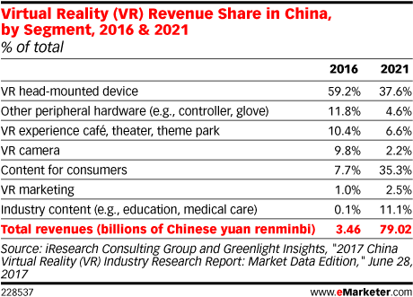 Virtual Reality (VR) Revenue Share in China, by Segment, 2016 & 2021 (% of total)