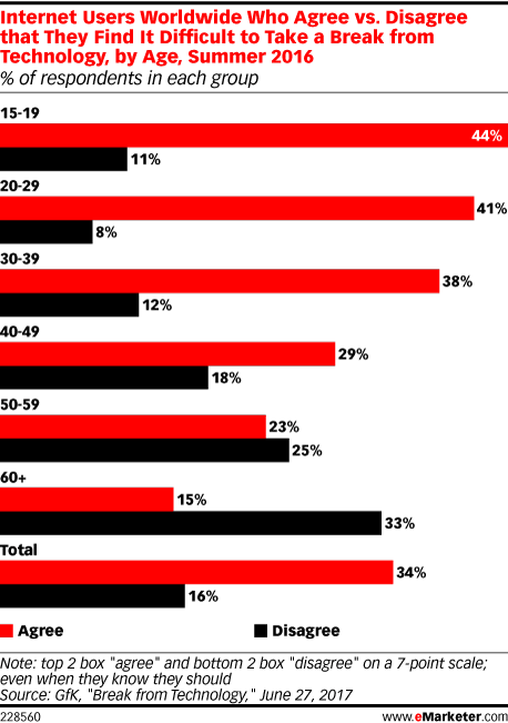 Internet Users Worldwide Who Agree vs. Disagree that They Find It Difficult to Take a Break from Technology, by Age, Summer 2016 (% of respondents in each group)