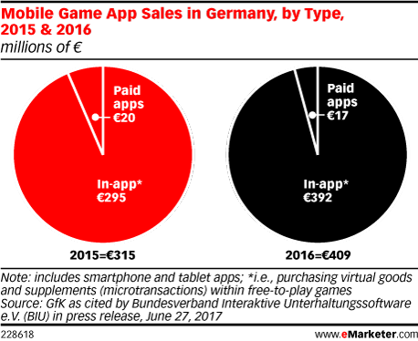 Mobile Game App Sales in Germany, by Type, 2015 & 2016 (millions of €)