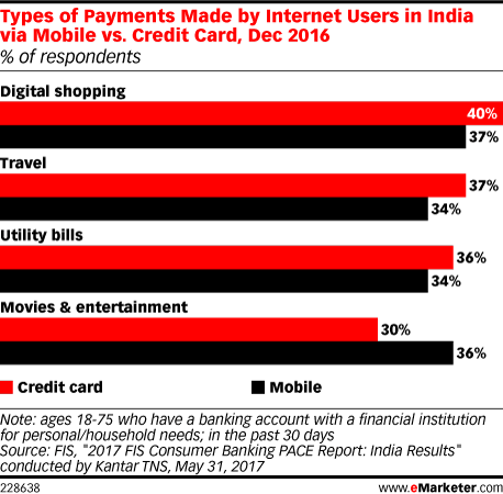 Types of Payments Made by Internet Users in India via Mobile vs. Credit Card, Dec 2016 (% of respondents)