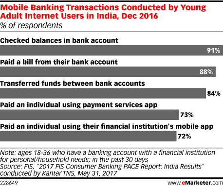 Mobile Banking Transactions Conducted by Young Adult Internet Users in India, Dec 2016 (% of respondents)
