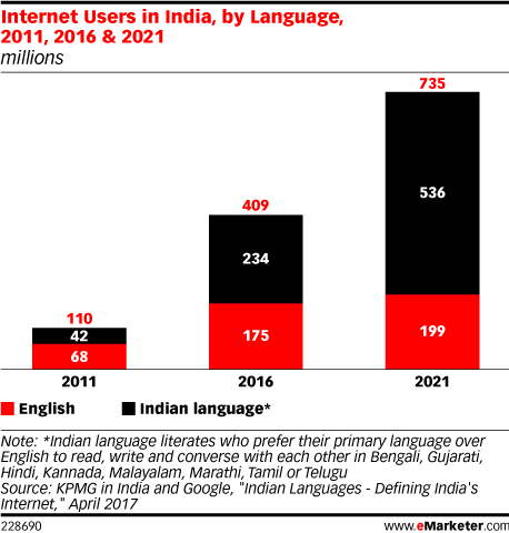 Internet Users in India, by Language, 2011, 2016 & 2021 (millions)
