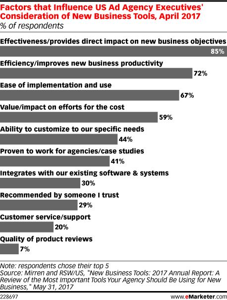 Factors that Influence US Ad Agency Executives' Consideration of New Business Tools, April 2017 (% of respondents)