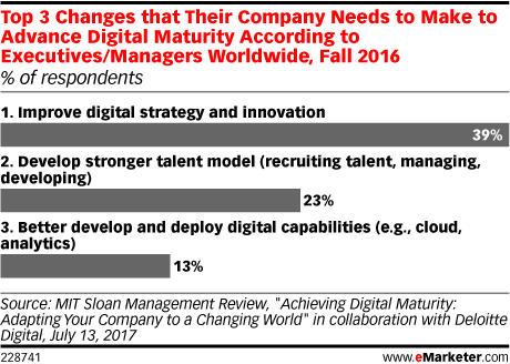 Top 3 Changes that Their Company Needs to Make to Advance Digital Maturity According to Executives/Managers Worldwide, Fall 2016 (% of respondents)