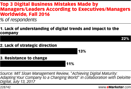 Top 3 Digital Business Mistakes Made by Managers/Leaders According to Executives/Managers Worldwide, Fall 2016 (% of respondents)