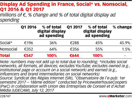 Display Ad Spending in France, Social* vs. Nonsocial, Q1 2016 & Q1 2017 (millions of €, % change and % of total digital display ad spending)