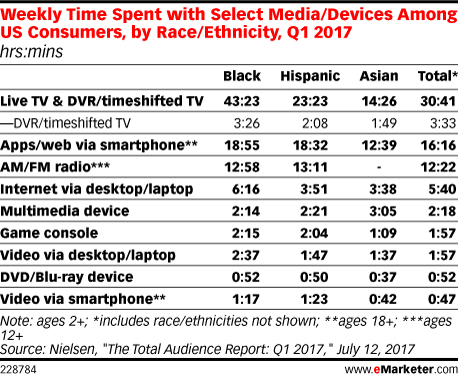 Weekly Time Spent with Select Media/Devices Among US Consumers, by Race/Ethnicity, Q1 2017 (hrs:mins)