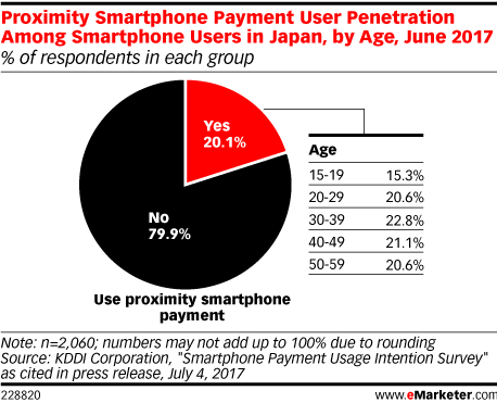 Proximity Smartphone Payment User Penetration Among Smartphone Users in Japan, by Age, June 2017 (% of respondents in each group)
