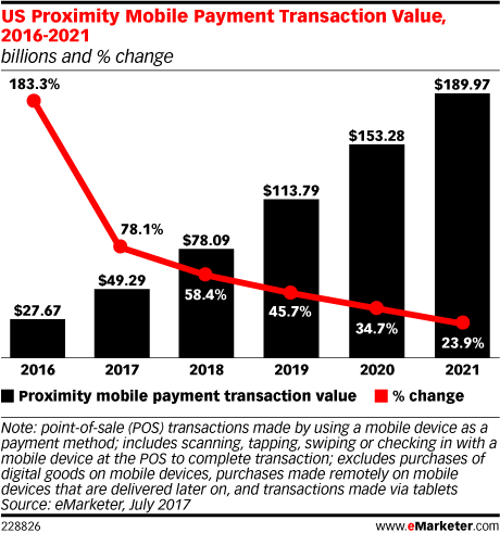 US Proximity Mobile Payment Transaction Value, 2016-2021 (billions and % change)