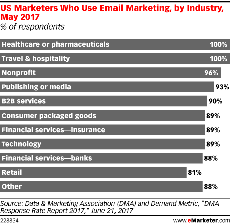 US Marketers Who Use Email Marketing, by Industry, May 2017 (% of respondents)