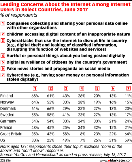 Leading Concerns About the Internet Among Internet Users in Select Countries, June 2017 (% of respondents)