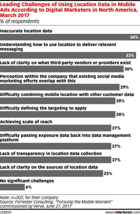 Leading Challenges of Using Location Data in Mobile Ads According to Digital Marketers in North America, March 2017 (% of respondents)