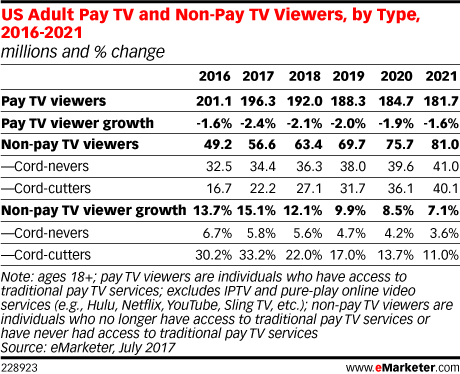 US Adult Pay TV and Non-Pay TV Viewers, by Type, 2016-2021 (millions and % change)