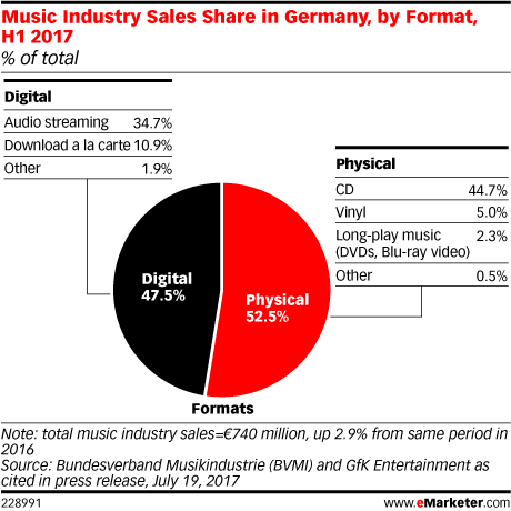 Music Industry Sales Share in Germany, by Format, H1 2017 (% of total)