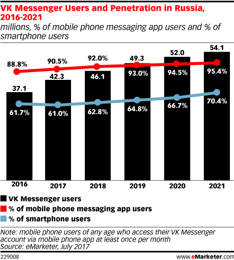 VK Messenger Users and Penetration in Russia, 2016-2021 (millions, % of mobile phone messaging app users and % of smartphone users)