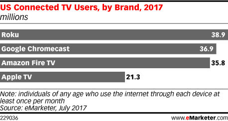 US Connected TV Users, by Brand, 2017 (millions)