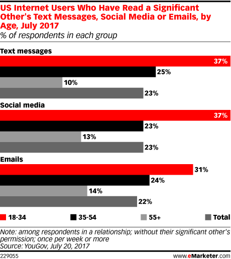 US Internet Users Who Have Read a Significant Other's Text Messages, Social Media or Emails, by Age, July 2017 (% of respondents in each group)