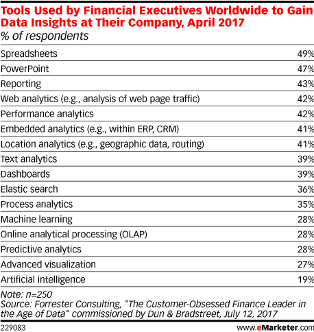 Tools Used by Financial Executives Worldwide to Gain Data Insights at Their Company, April 2017 (% of respondents)