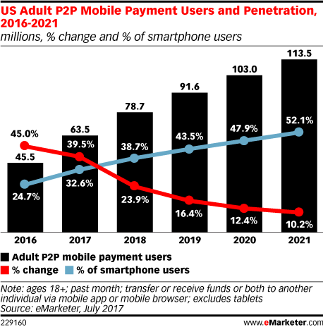 US Adult P2P Mobile Payment Users and Penetration, 2016-2021 (millions, % change and % of smartphone users)