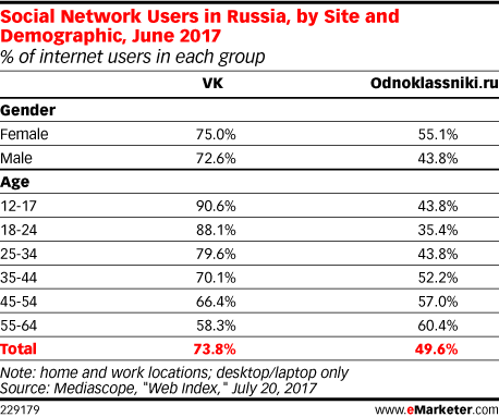 Social Network Users in Russia, by Site and Demographic, June 2017 (% of internet users in each group)