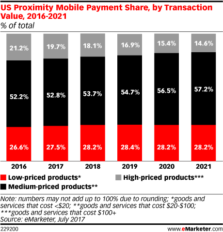 US Proximity Mobile Payment Share, by Transaction Value, 2016-2021 (% of total)