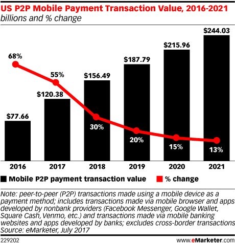 US P2P Mobile Payment Transaction Value, 2016-2021 (billions and % change)