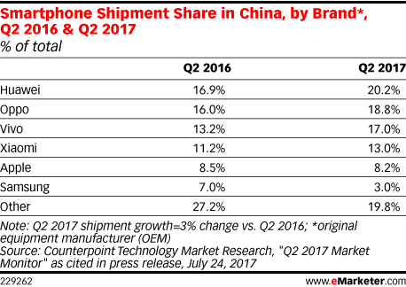 Smartphone Shipment Share in China, by Brand*, Q2 2016 & Q2 2017 (% of total)