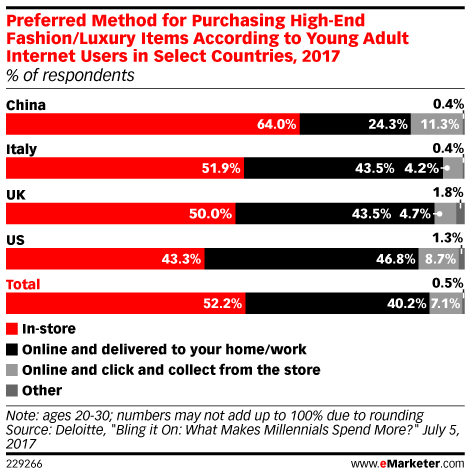 Preferred Method for Purchasing High-End Fashion/Luxury Items According to Young Adult Internet Users in Select Countries, 2017 (% of respondents)