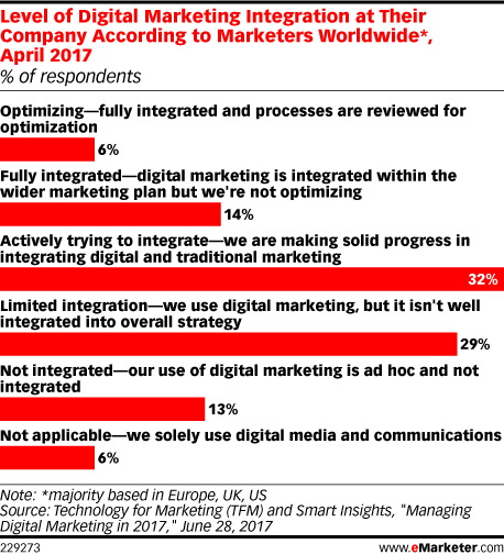 Level of Digital Marketing Integration at Their Company According to Marketers Worldwide*, April 2017 (% of respondents)