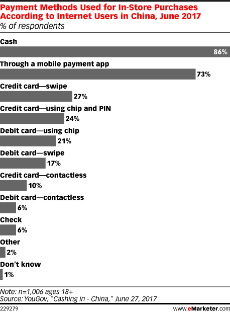 Payment Methods Used for In-Store Purchases According to Internet Users in China, June 2017 (% of respondents)