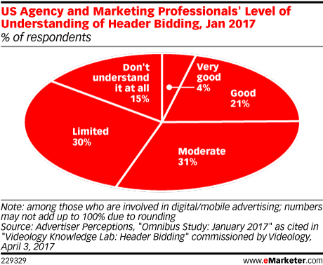 US Agency and Marketing Professionals' Level of Understanding of Header Bidding, Jan 2017 (% of respondents)