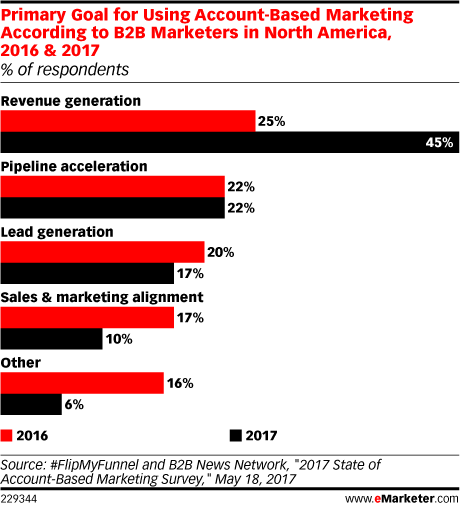Primary Goal for Using Account-Based Marketing According to B2B Marketers in North America, 2016 & 2017 (% of respondents)