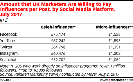 Amount that UK Marketers Are Willing to Pay Influencers per Post, by Social Media Platform, July 2017 (in £)