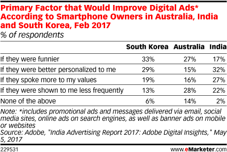 Primary Factor that Would Improve Digital Ads* According to Smartphone Owners in Australia, India and South Korea, Feb 2017 (% of respondents)