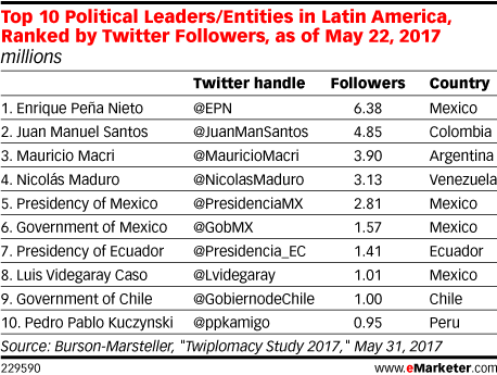 Top 10 Political Leaders/Entities in Latin America, Ranked by Twitter Followers, as of May 22, 2017 (millions)
