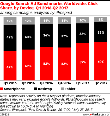 Google Search Ad Benchmarks Worldwide: Click Share, by Device, Q1 2016-Q2 2017 (among campaigns analyzed by iProspect)