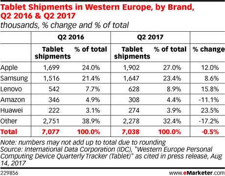 Tablet Shipments in Western Europe, by Brand, Q2 2016 & Q2 2017 (thousands, % change and % of total)