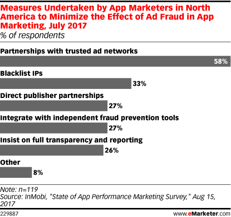 Measures Undertaken by App Marketers in North America to Minimize the Effect of Ad Fraud in App Marketing, July 2017 (% of respondents)
