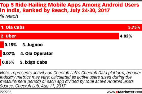 Top 5 Ride-Hailing Mobile Apps Among Android Users in India, Ranked by Reach, July 24-30, 2017 (% reach)