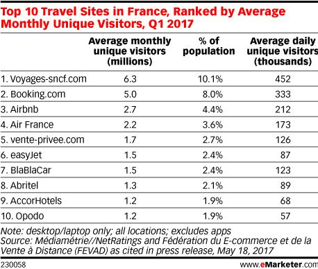Top 10 Travel Sites in France, Ranked by Average Monthly Unique Visitors, Q1 2017